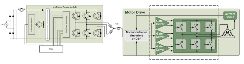 Intelligent Power Modules (IPMs)