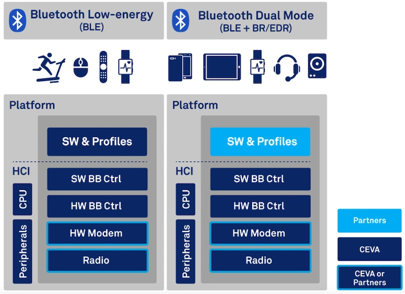 Diagram of RivieraWaves Bluetooth platform