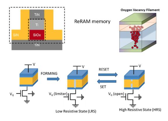 Diagram of Weebit's ReRAM cell