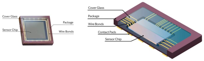 Diagram of a CMOS-based image sensor