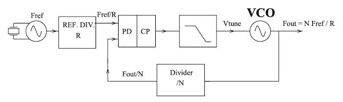 Diagram of a PLL, including a VCO