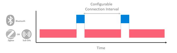 Diagram of a dynamic multi-protocol solution