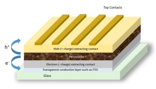 Diagram of a perovskite solar cell