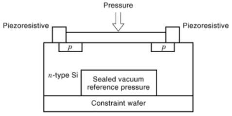 Diagram of a piezoresistive IC-based barometric altimeter