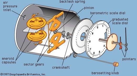 Diagram of a pressure altimeter