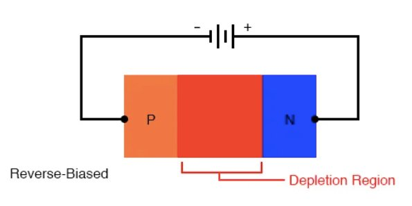 Diagram of a reverse-biased diode