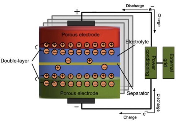 Diagram of a supercapacitor system