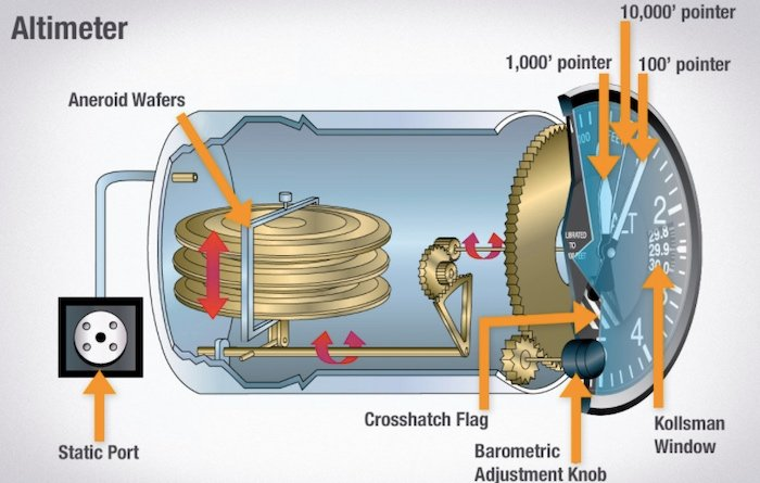 Diagram of a typical altimeter used in an aircraft
