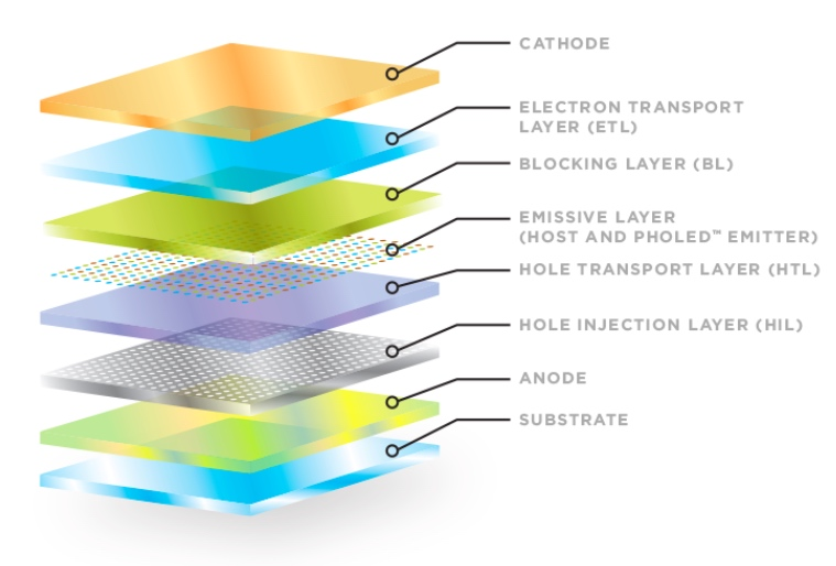 Diagram of an OLED