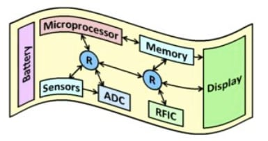 Diagram of flexible hybrid electronics