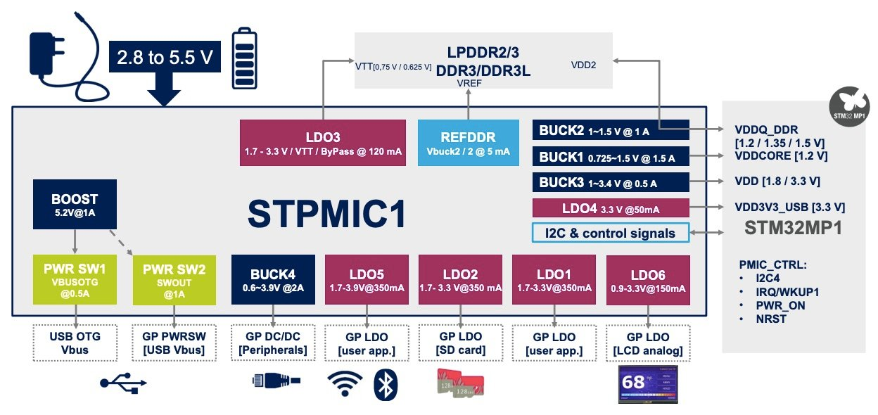Diagram of how STPMIC1 and STM32P1 function together.
