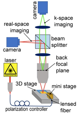 Diagram of off-chip beam steering and focusing