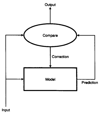 Diagram of one level of a neural processing system