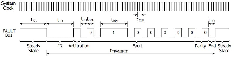 Diagram of status communication bit stream.