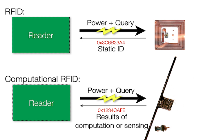 Diagram of the difference between RFID and computational RFID