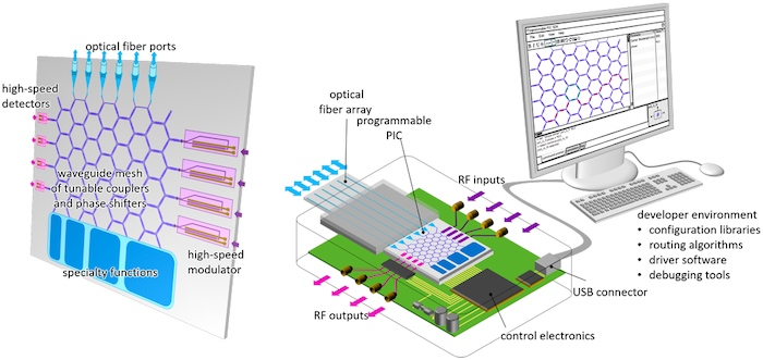 Diagram of the various parts of a programmable photonic chip