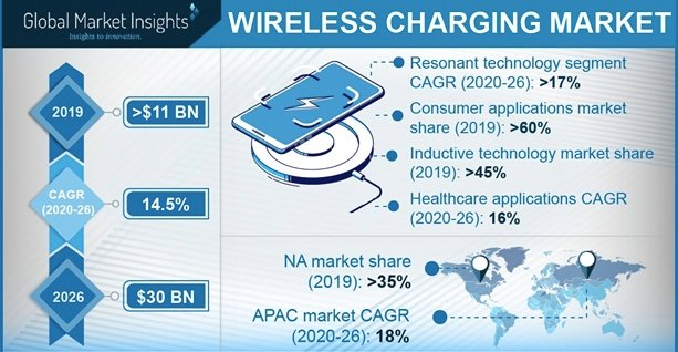 Diagram of the wireless charging market
