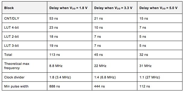 Table 2. Block Delays and Maximum Operating Frequency