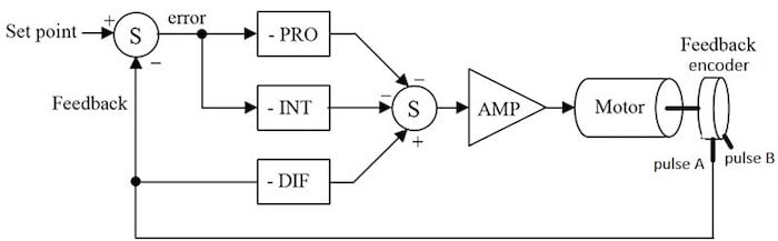 PID block diagram as a position controller