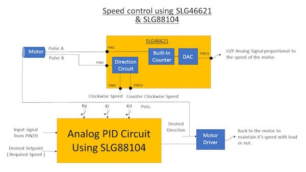 System block diagram of speed control