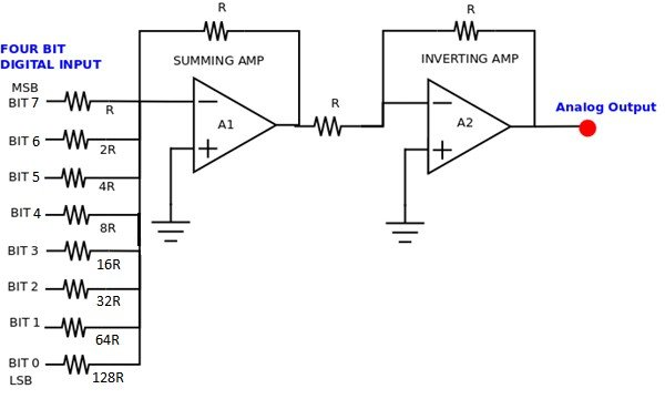 Measure Position and Speed Control of a DC Motor Using an Analog PID