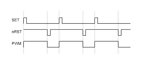 PWM generation timing diagram