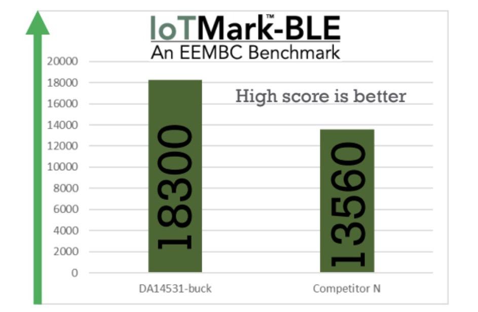 EEMBC benchmark for IoTMark-BLE
