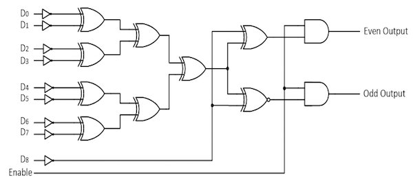 Parity Generator Logic Diagram