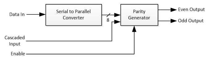Serial Input Parity Generator Schematic Diagram
