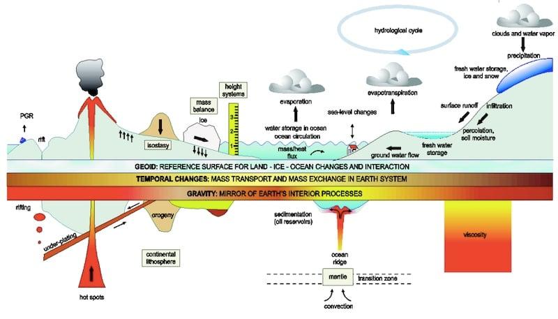 Different applications for quantum sensing