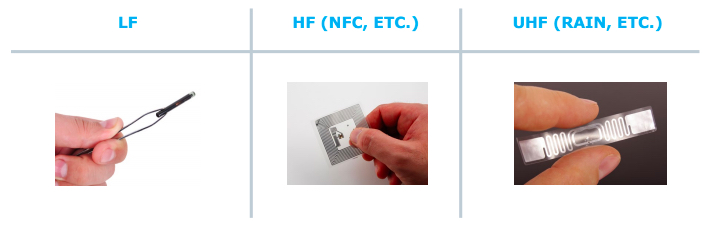 Different types of RFID