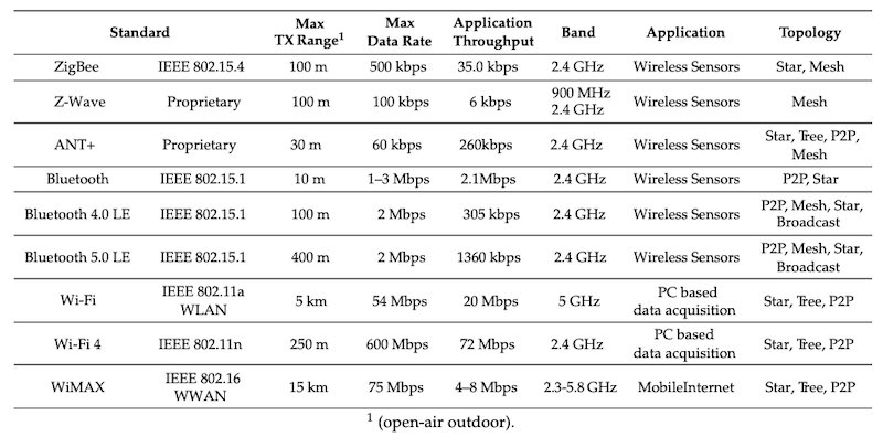 Different wireless protocols all operate differently, necessitating unique RF designs
