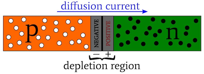 Diffusion current and depletion region