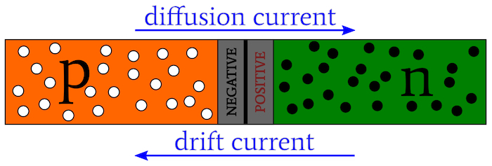 Diffusion current and drift current