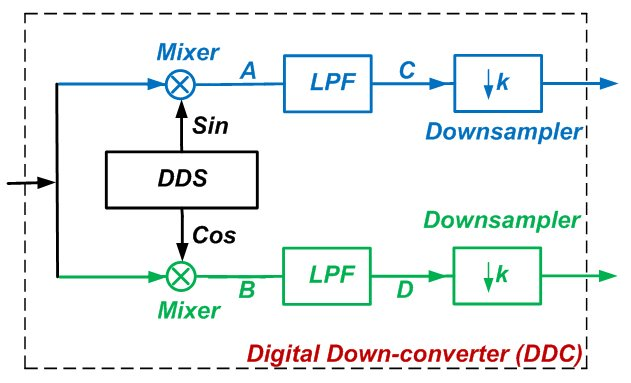 Basics of Digital Down-Conversion in DSP