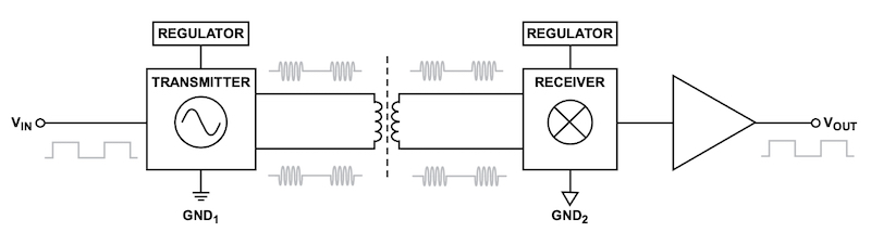 Digital signals converted into differential on-off keying waveforms