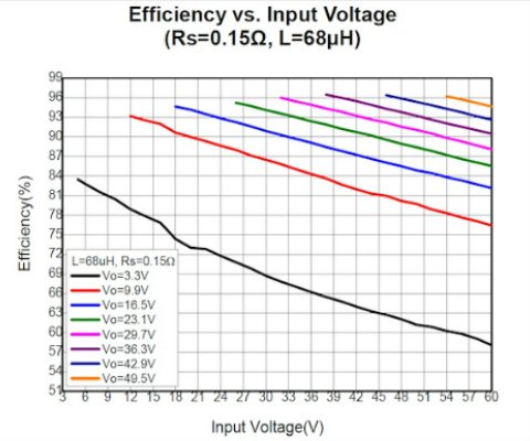 The IC's efficiency is dependant upon VIN, VOUT, RSET, and L values; Rs=0.15, L=100