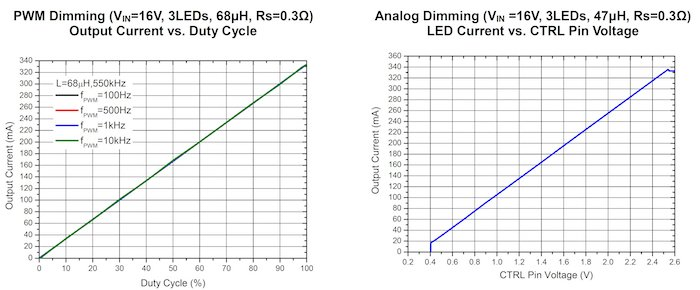 Both the PWM and analog LED dimming methods yield excellent LED-current linearity