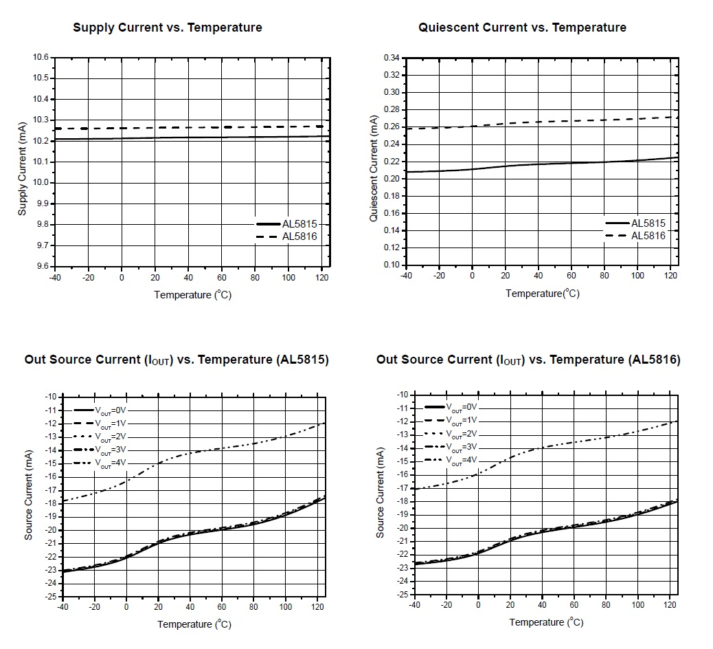Adjustable Linear Constant Current Control An Led Controller From Figure 2 Schematic Of The Driver Reference Design 4 Temperature Plots Show Ics Excellent Stability Characteristics As Advertised Images Taken Al5815 16 Datasheet