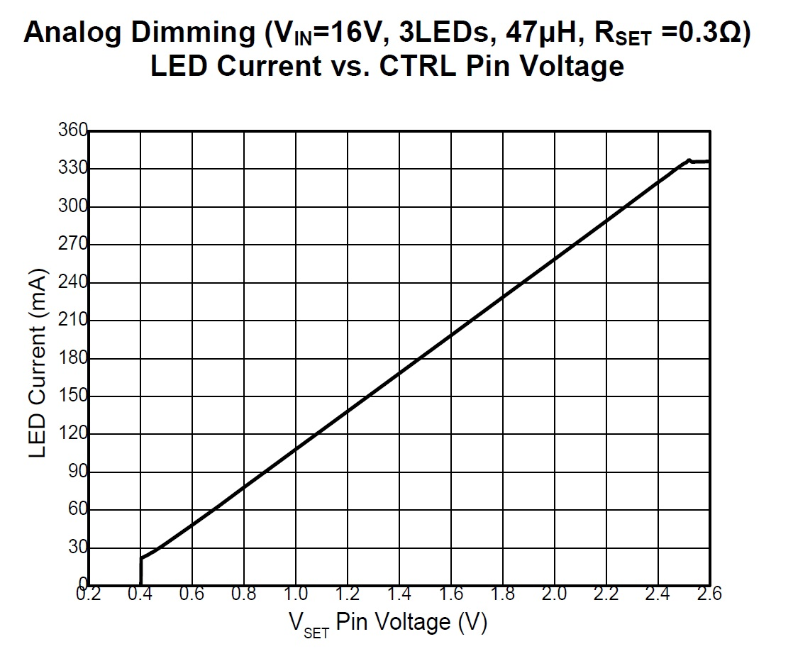 led dimming  a high