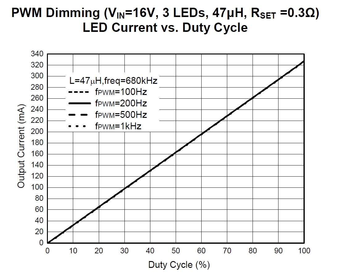 Led Dimming A High Power 40v Buck Driver With Two Schematic Of The Dimmer Circuit Pwm Method Allows For An Range From 0 To 100 Plot Taken Datasheet Pdf