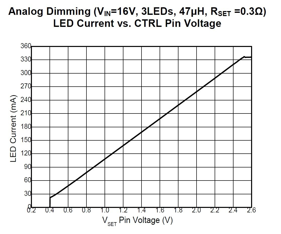 Led Dimming A High Power 40v Buck Driver With Two Correctness Of Brightness Circuit Schematic Included The First Method Referred To As Analog Allows User Vary Intensity From 10 100 By Applying Dc Voltage Between 04 V And 25