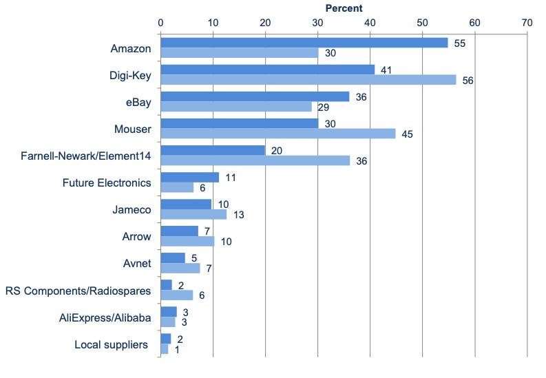 Hownext-gen (dark blue) vs. career professional engineers (light blue) ranked preferred distributors in 2017
