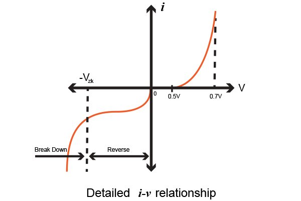 characteristics of junction diodes