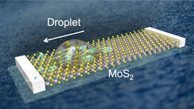 A graphic depicting a droplet moving on MoS2 generating voltage.