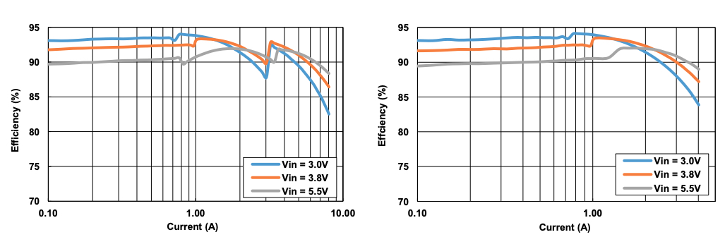 Dual-phase efficiency vs. single-phase efficiency