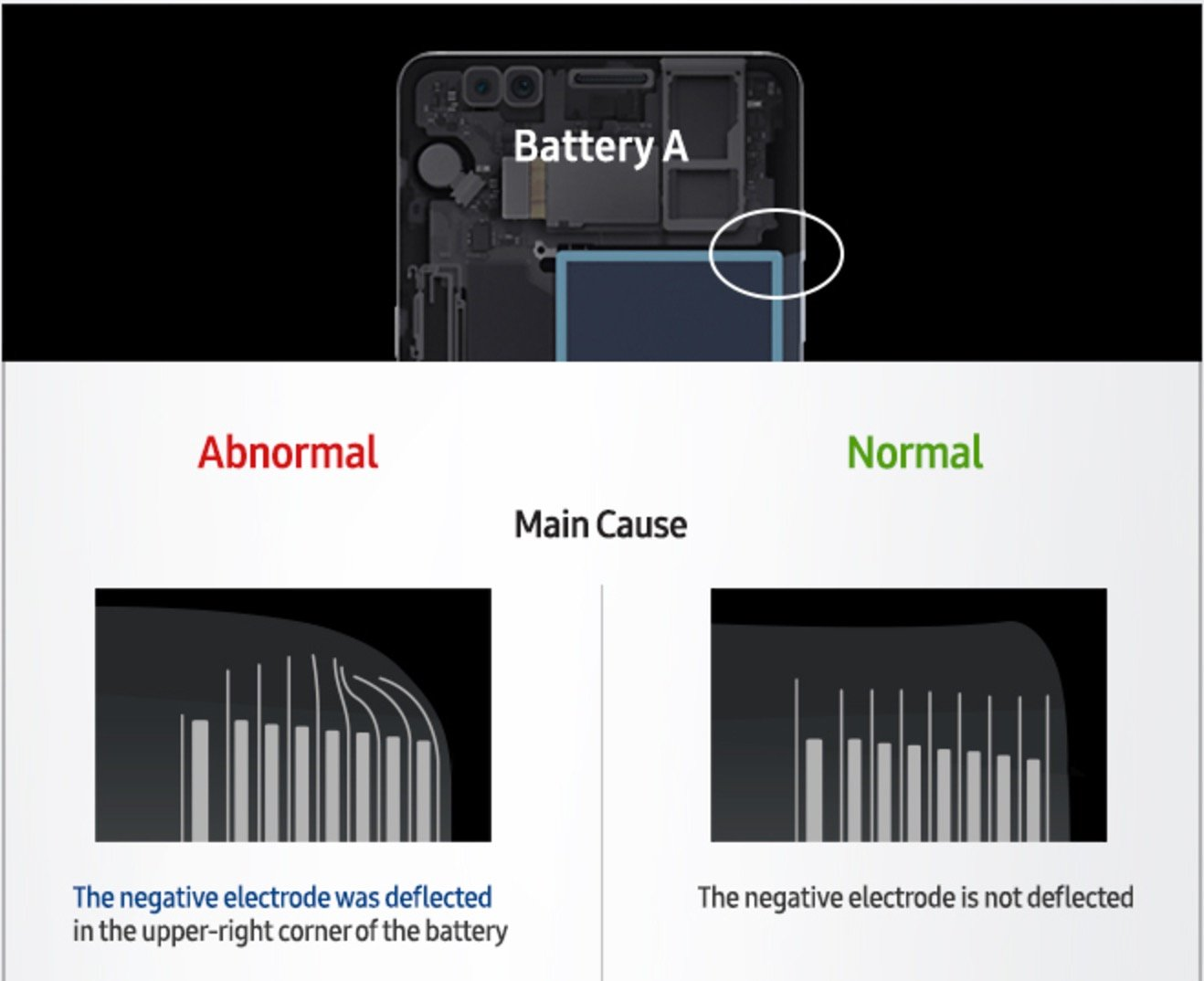 Samsung Woes Continue With Factory Fire Further Scrutiny On Lithium Schematic Circuit For A Typical Battery Pack Notebook Many Choose To Release Vague Statements Such As Defect Is Causing Overheating And An Increased Chance Of