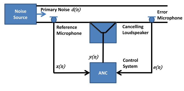 Duct-acoustic feedforward ANC system