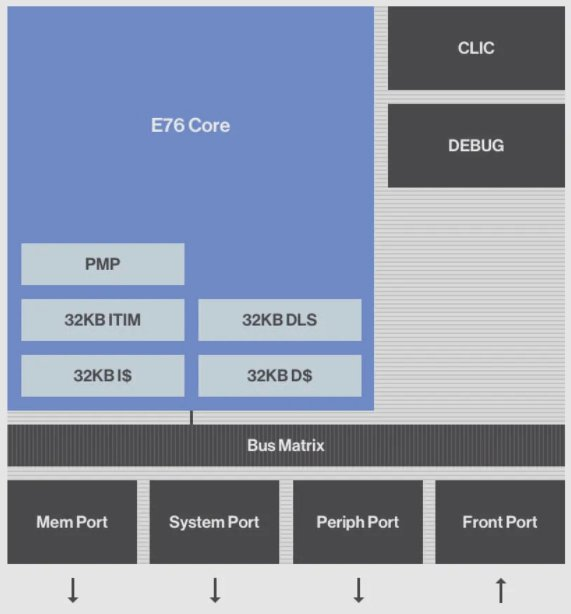 E76 block diagram