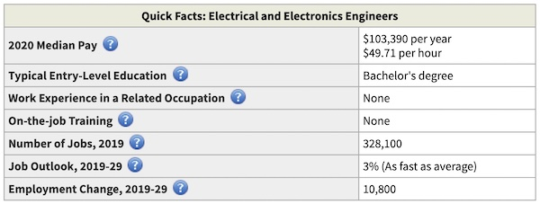 EE education quick facts table, 2019 edition.